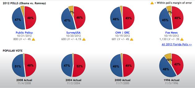 florida voter fraud 2012