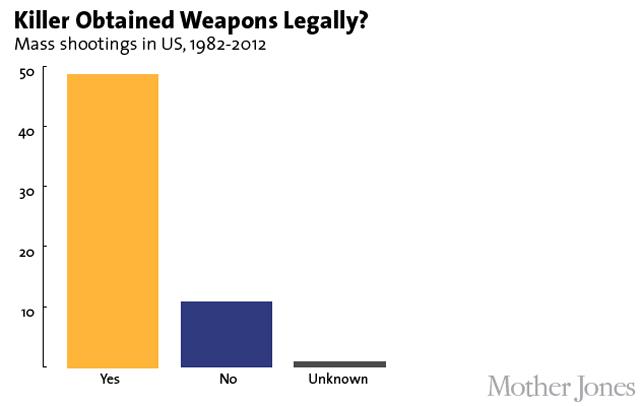 Mass Shooting Gun Bought Legally Chart