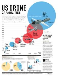 Drone Capabilities, UAV infographic