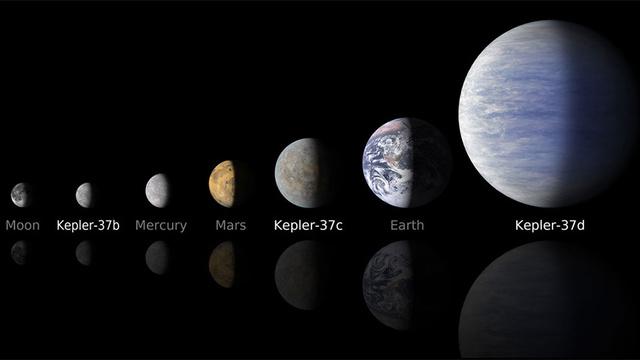 Smallest Planet Detected, Kelper 37b
