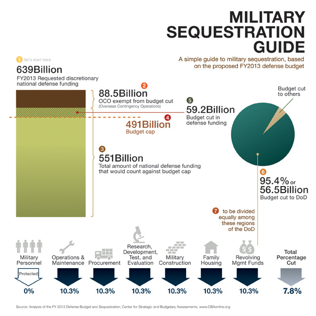 A simple guide to military budget sequestration.