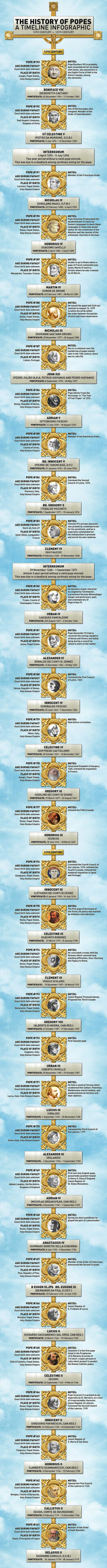 list of popes through history infographic