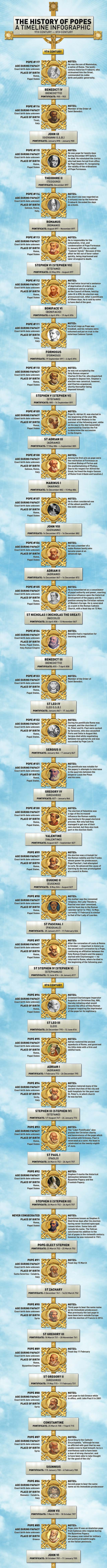 list of popes infographic