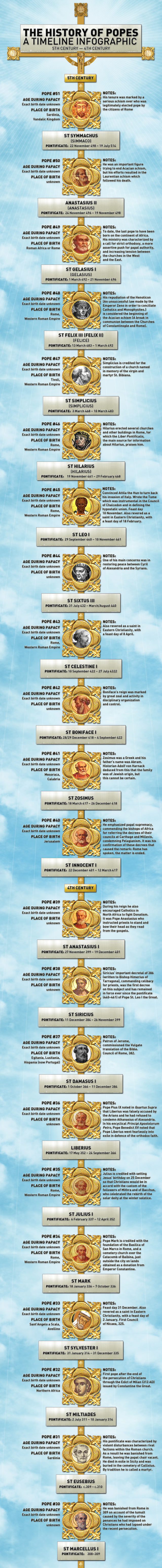 pope timeline list of popes