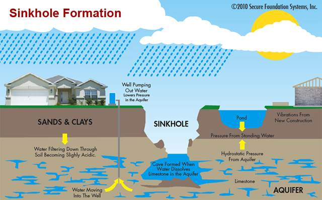Sinkhole Formation
