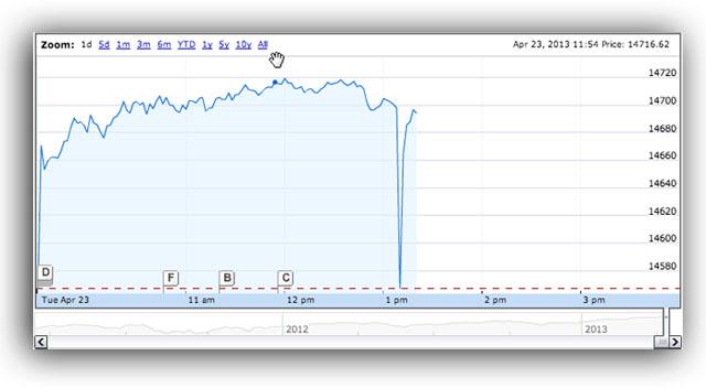 ap twitter hacked stock market crash