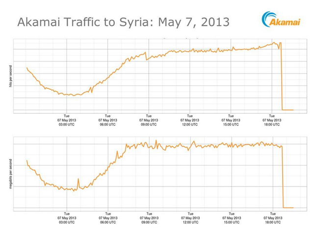 syria internet blackout, syria internet blackout 2013