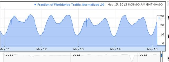 Google Internet Syria