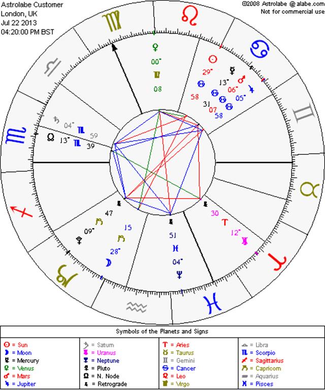 The Royal Baby's royal birth chart, via Astrolabe.
