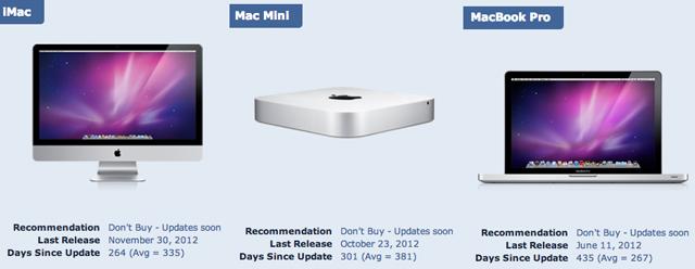 apple-update-mac-imac-macbook-pro