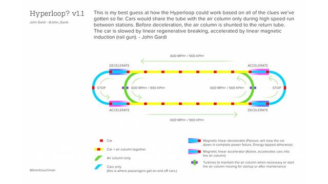 Prelim-Hyperloop-Speculation