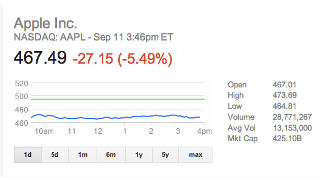 apple-stock-price-iphone-5c-crash