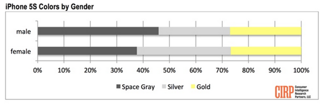5s colors by gender