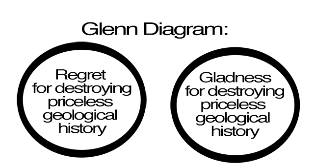 This Venn diagram explains how one cannot feel regret and gladness for a past action as they are mutually incompatible. Glenn, they're opposites.
