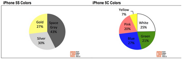 iphone 5s colors char