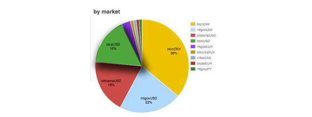 This pie chart shows that BTC-E USD is the fourth highest volume source of capital for Bitcoin and cryptocurrency. Image Credit: BitcoinCharts.Com.