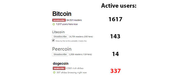 dogecoin-active-users-a-fourth-of-bitcoins
