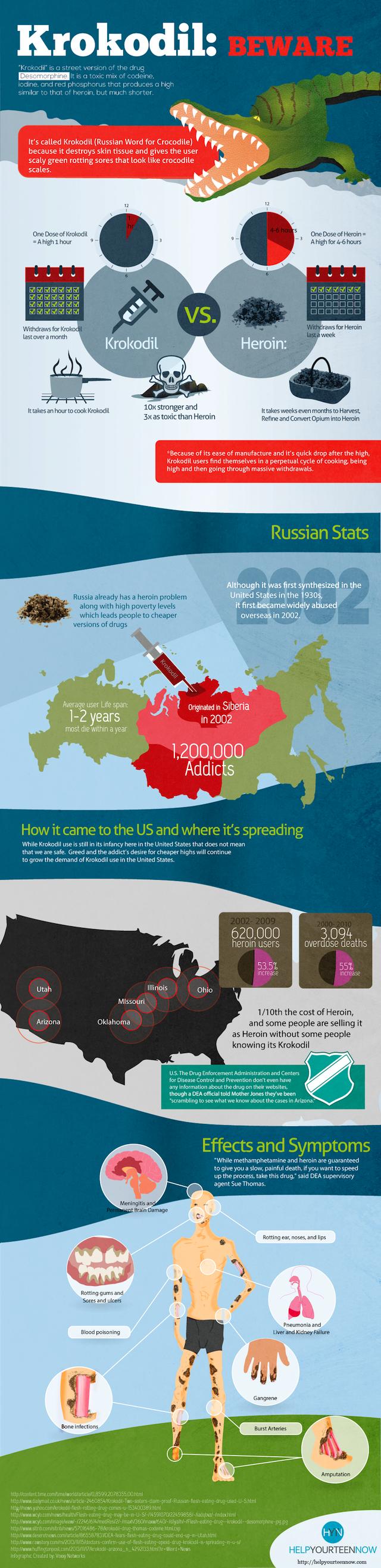 krokodil infographic