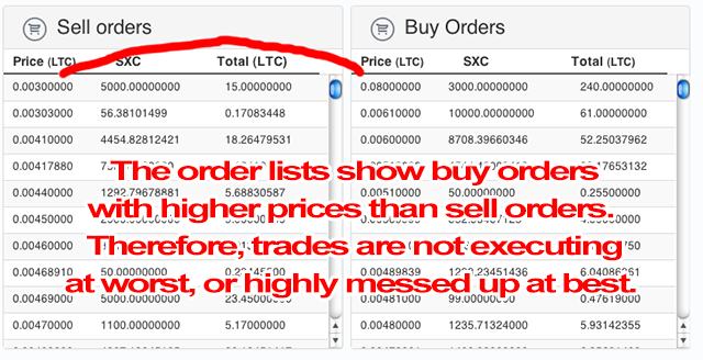 Cryptsy is not know for its reliably. This writer can confirm incidents where coins disappeared inexplicably, and like above , where buy orders would not properly execute.