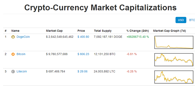 Top-of-Coinmarket-cap