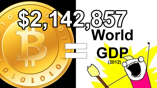 world-gdp-bitcoin