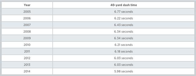 Rich Eisen, NFL Network, Football, Sports, NFL Combine, 40-Yard Dash