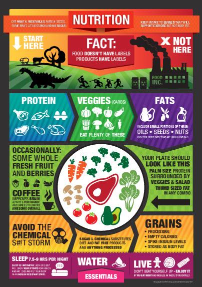 Paleo food list infographic