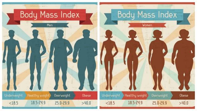 Ideal BMI body weight