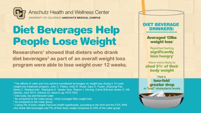 Diet soda infographic