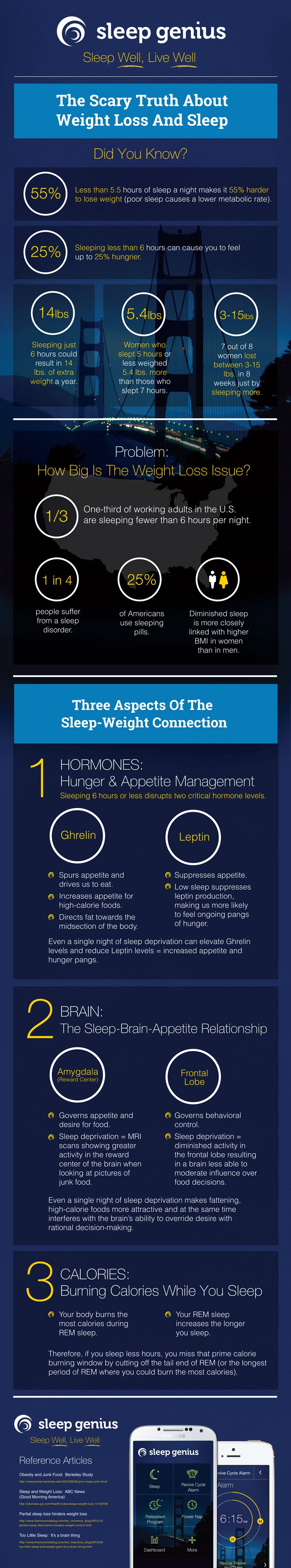 sleep-and-weight-loss-infographic