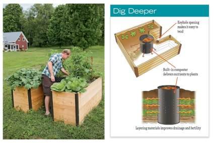 garndeners supply company composter raised bed garden