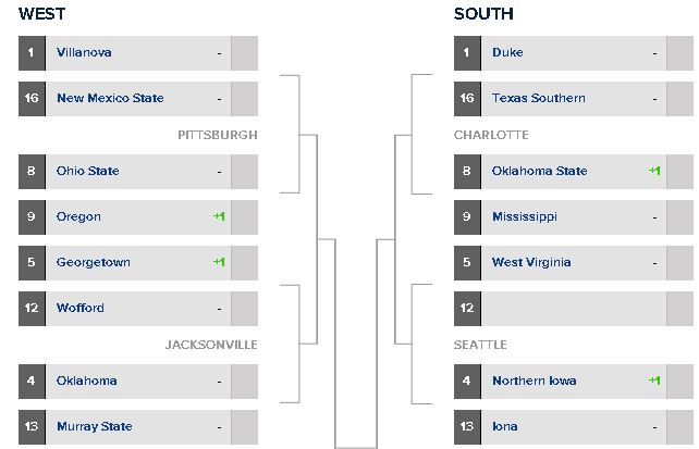 (Projected 2015 NCAA Tournament Bracket/CBSSports.com)
