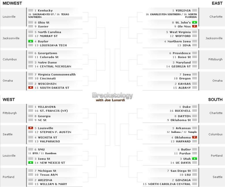 (Projected 2015 NCAA Tournament Bracket by Joe Lunardi/ESPN.com)