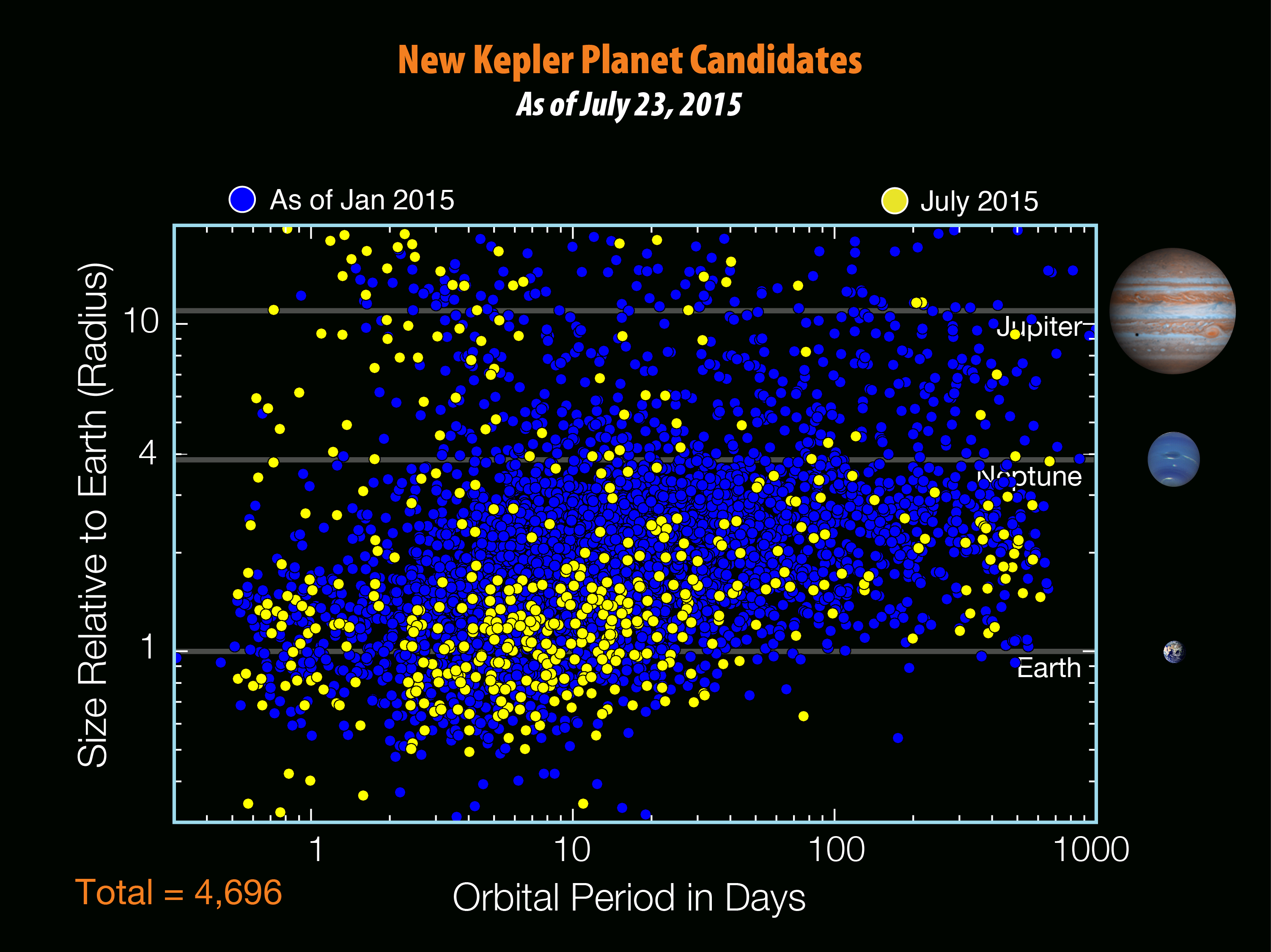 There are 4,696 planet candidates now known with the release of the seventh Kepler planet candidate catalog - an increase of 521 since the release of the previous catalog in January 2015. (NASA/W. Stenzel)