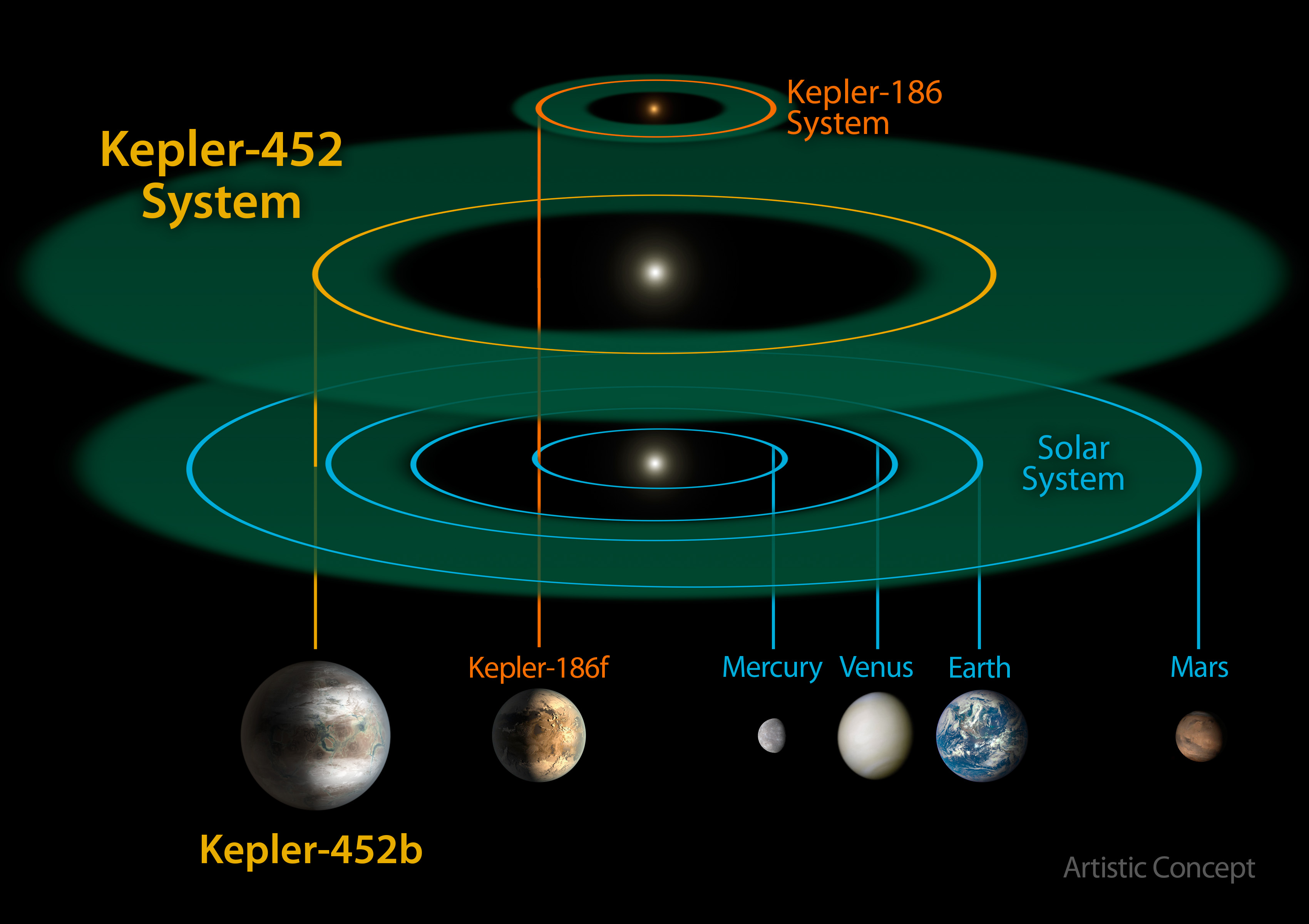 This size and scale of the Kepler-452 system compared alongside the Kepler-186 system and the solar system. Kepler-186 is a miniature solar system that would fit entirely inside the orbit of Mercury. (NASA/JPL-CalTech/R. Hurt)