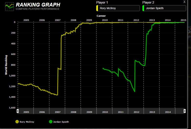 Rory McIlroy's career world-ranking path vs. Jordan Spieth's. (OWGR.com)