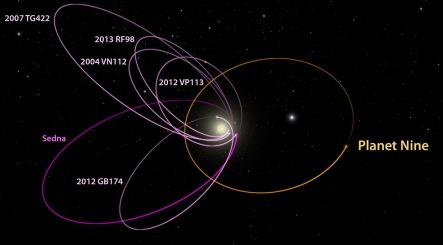 planet x orbit, planet nine orbit