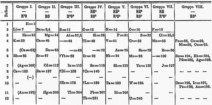 Mendeleev's periodic table. (Wikipedia Commons)