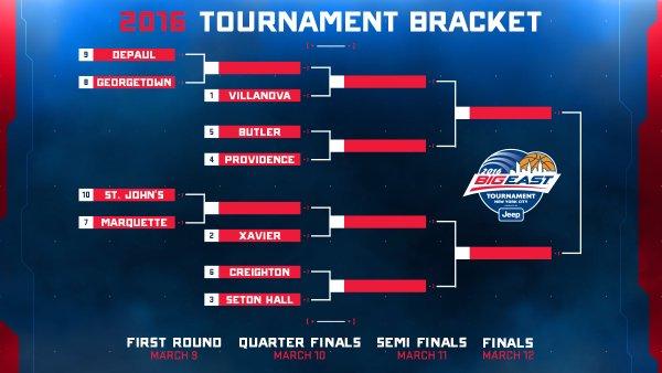 Big East Tournament Bracket, Big East Tournament Bracket 2016, Big East Tournament live stream