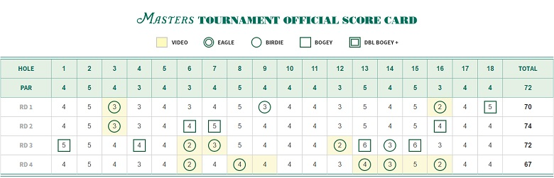 Danny Willett's 2016 Masters scorecard (Masters.com)