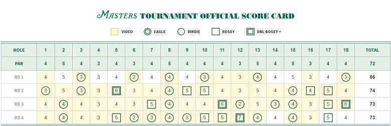 Jordan Spieth's final Masters scorecard. (Masters.com)