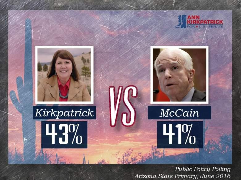 Ann Kirkpatrick John McCain, Ann Kirkpatrick John McCain polls, Ann Kirkpatrick polls