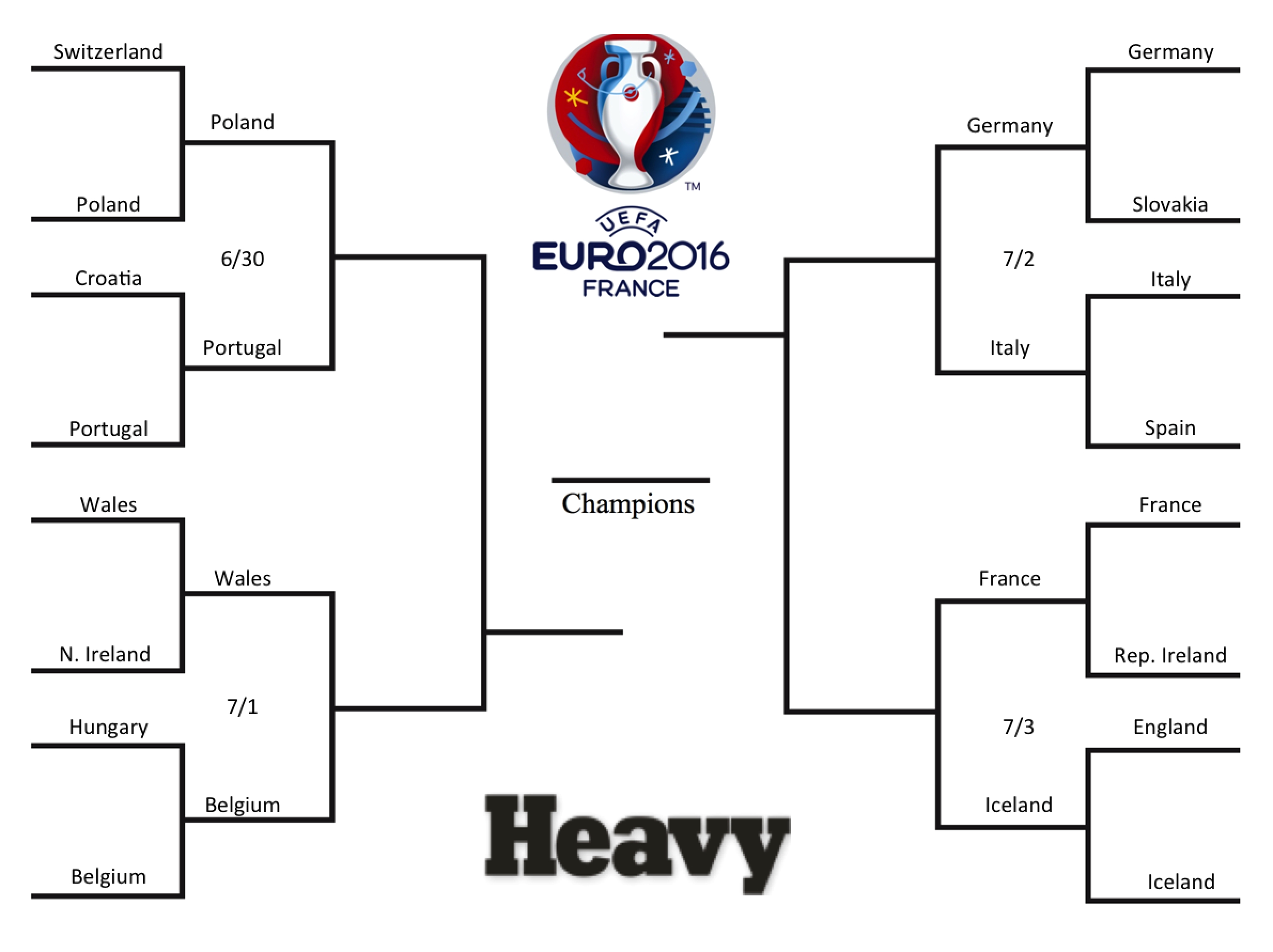 euro bracket 2016, euro 2016 bracket, euro standings, euro playoffs bracket, points, euro third place teams, schedule, euro schedule, euro bracket rounds schedule, goal differentials