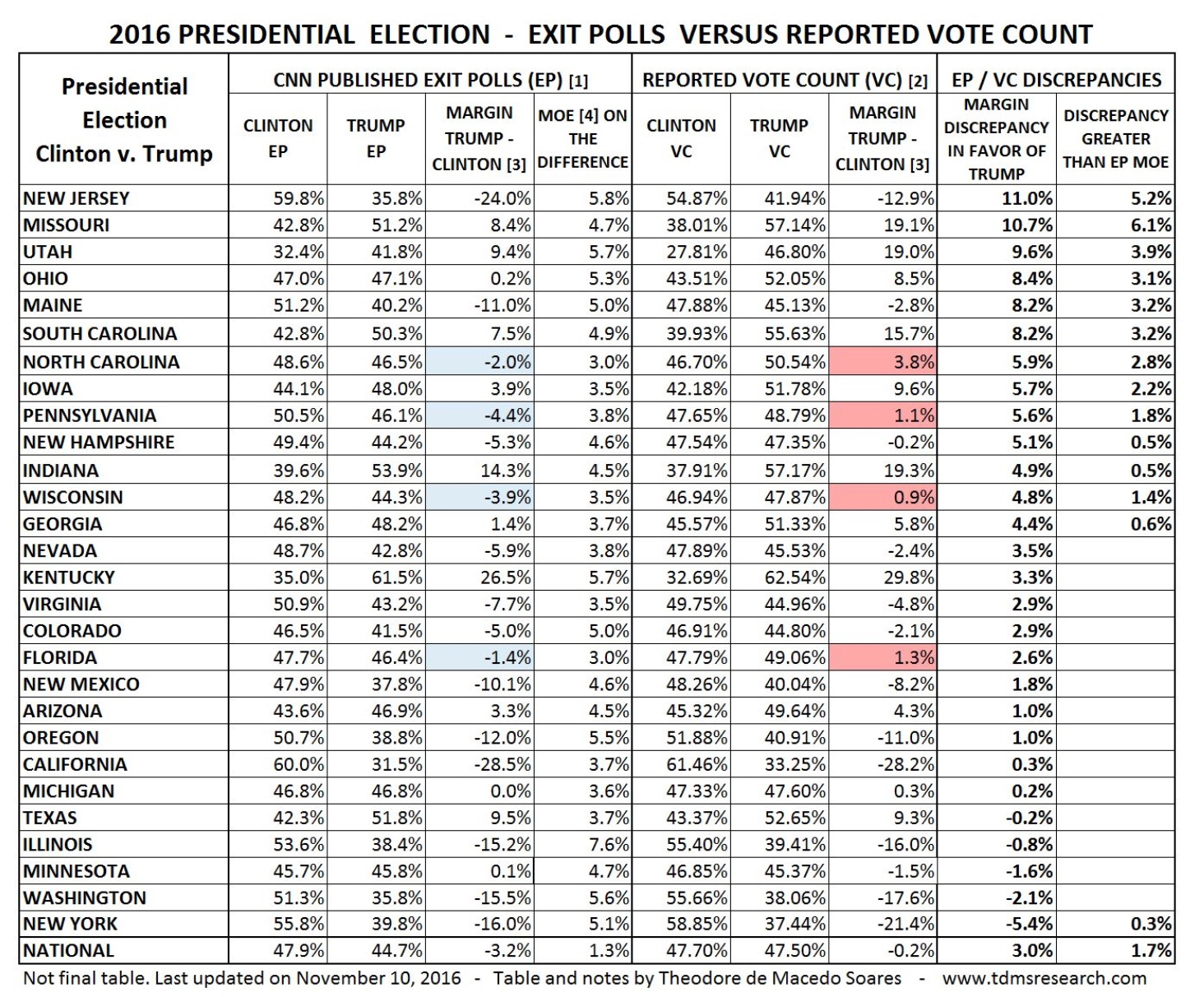 2016 exit polls, Did Clinton win election, voter fraud 2016, presidential exit polls, Did Donald Trump lose election, 2016 Presidential Election, results, Wisconsin results, 2016 popular Vote, Michigan results, Pennsylvania results, rigged election