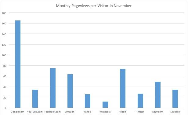 monthlypageviews