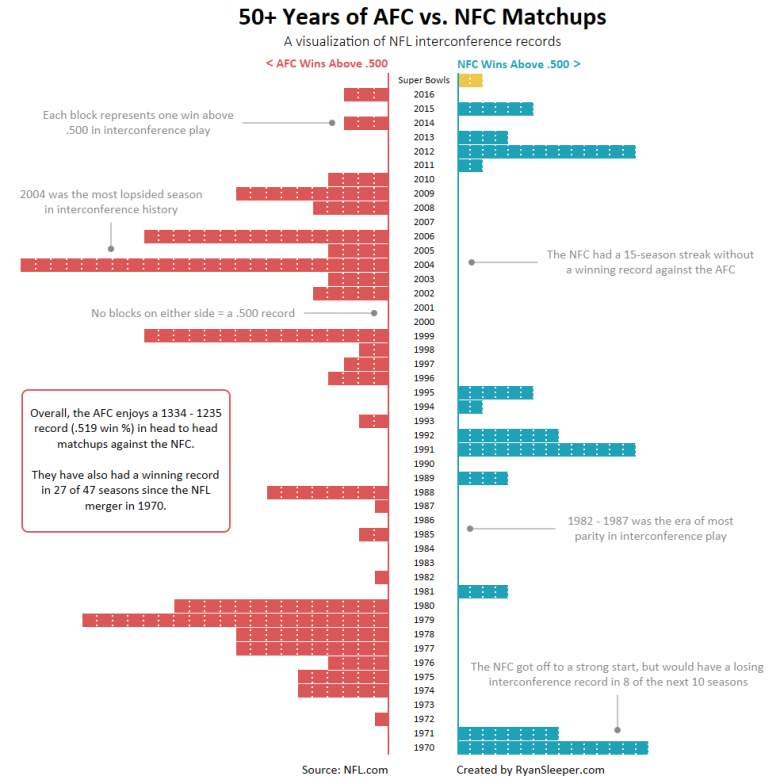 The data from RyanSleeper.com shows the AFC own the regular season record over the NFC.