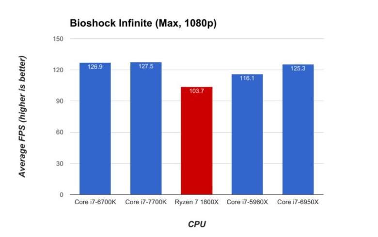 Bioshock Infinite, Ryzen, Intel, Gaming