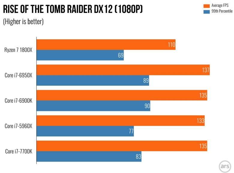 Rise of the Tomb Raider, AMD, Ryzen, Gaming