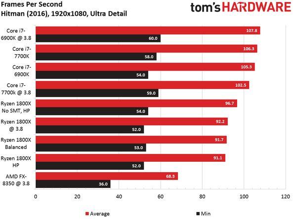 Hitman, Ryzen, Intel, Tom's Hardware