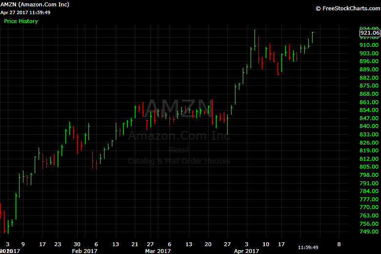 Amazon, AMZN, stock, chart
